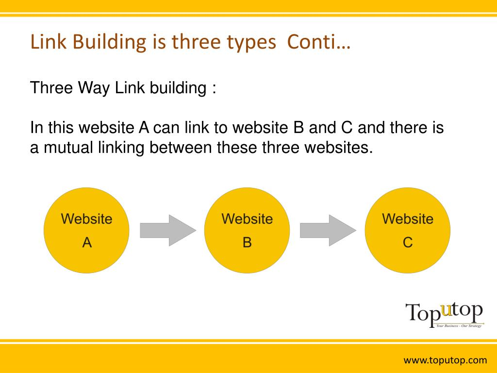 Link Building is three types  Conti…