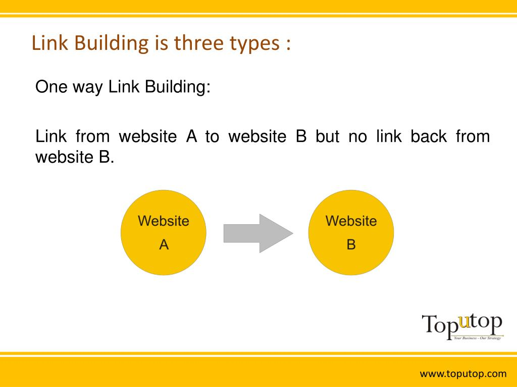 Link Building is three types :