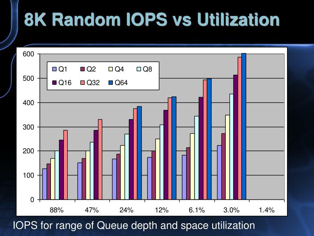 8K Random IOPS vs Utilization