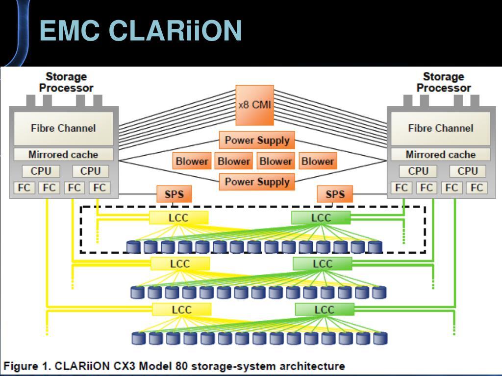 EMC CLARiiON