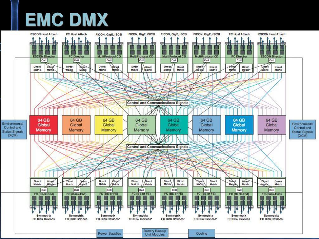 EMC DMX