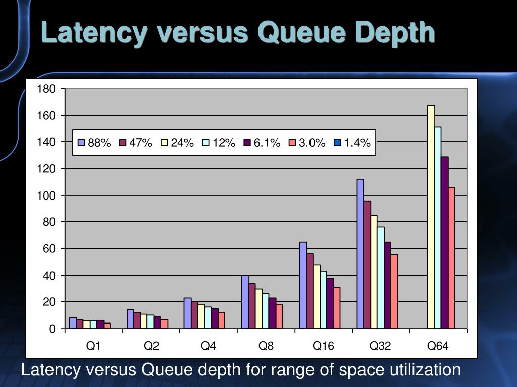 Latency versus Queue Depth