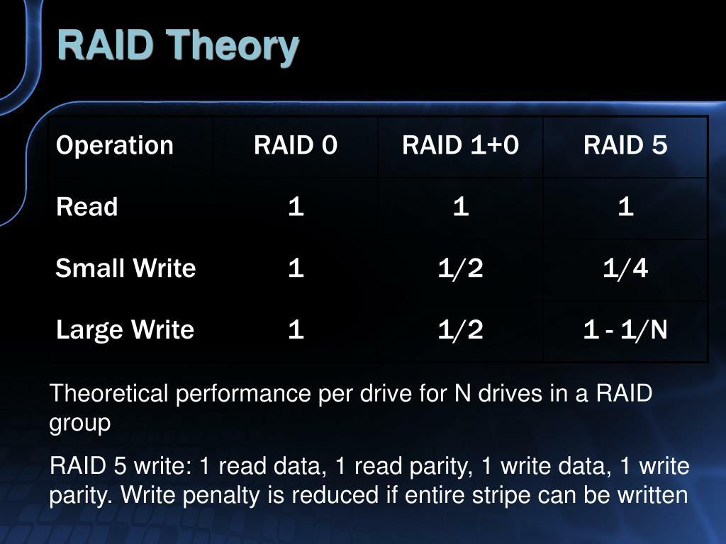 RAID Theory