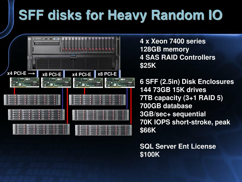 SFF disks for Heavy Random IO
