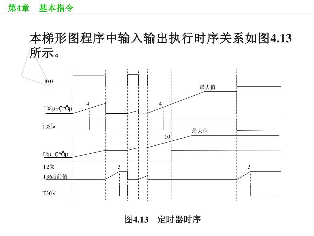 本梯形图程序中输入输出执行时序关系如图