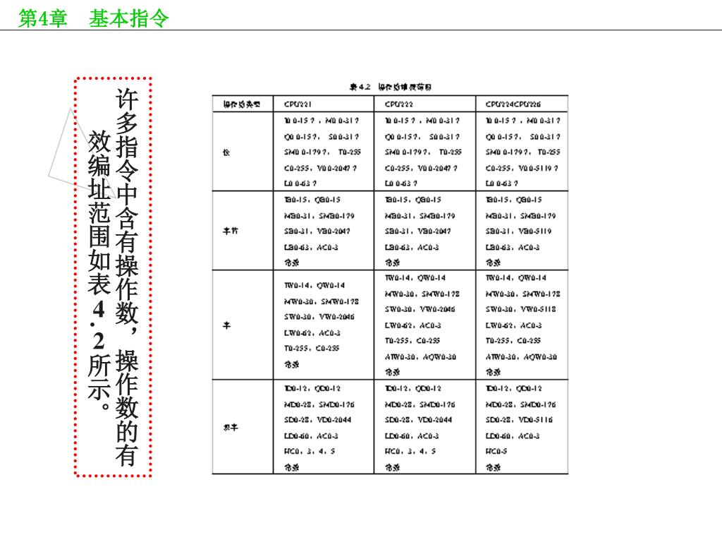许多指令中含有操作数,操作数的有效编址范围如表
