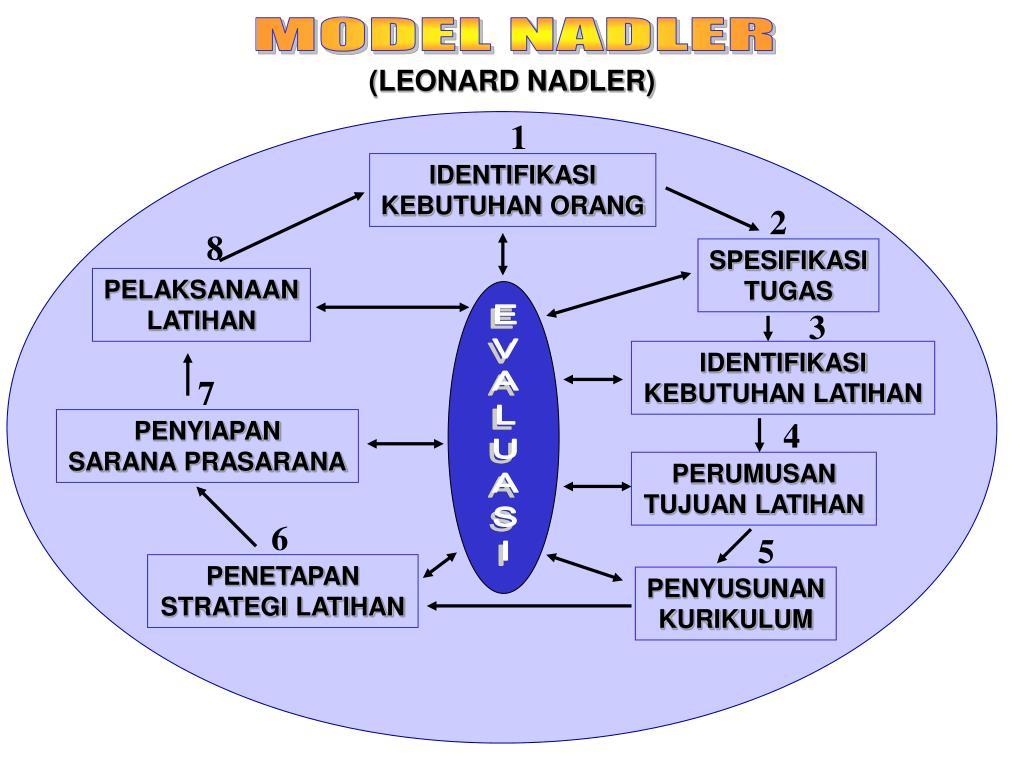 MODEL NADLER