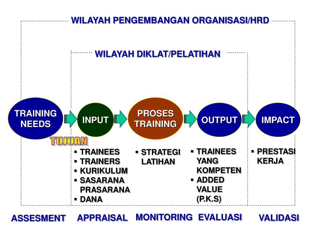 WILAYAH PENGEMBANGAN ORGANISASI/HRD