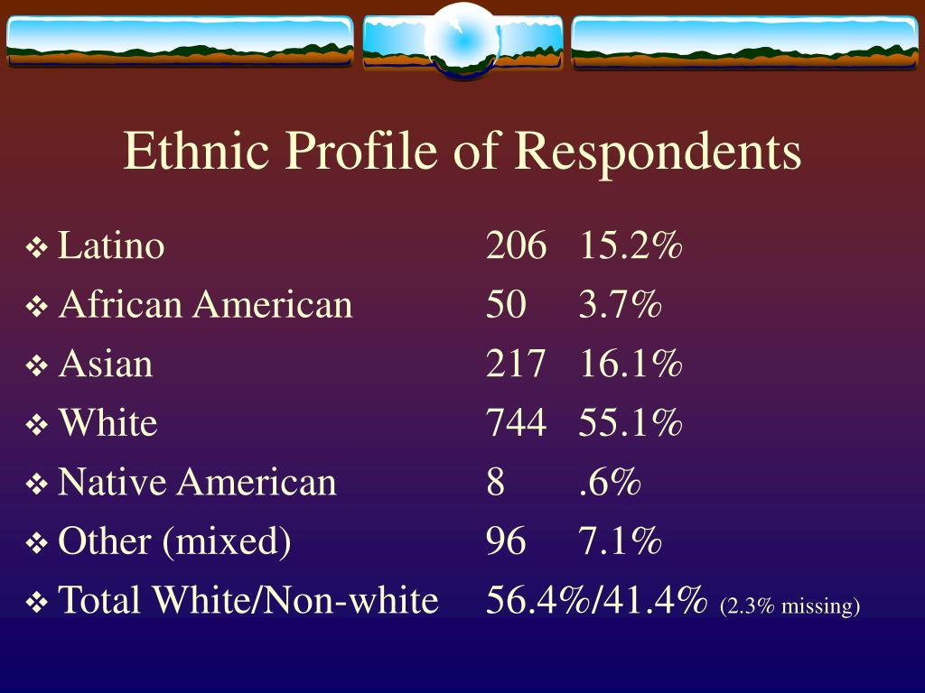 Ethnic Profile of Respondents
