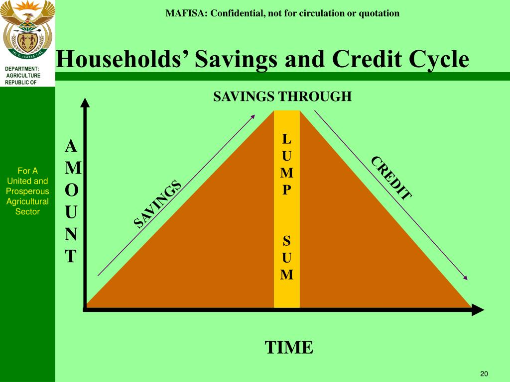 Households' Savings and Credit Cycle