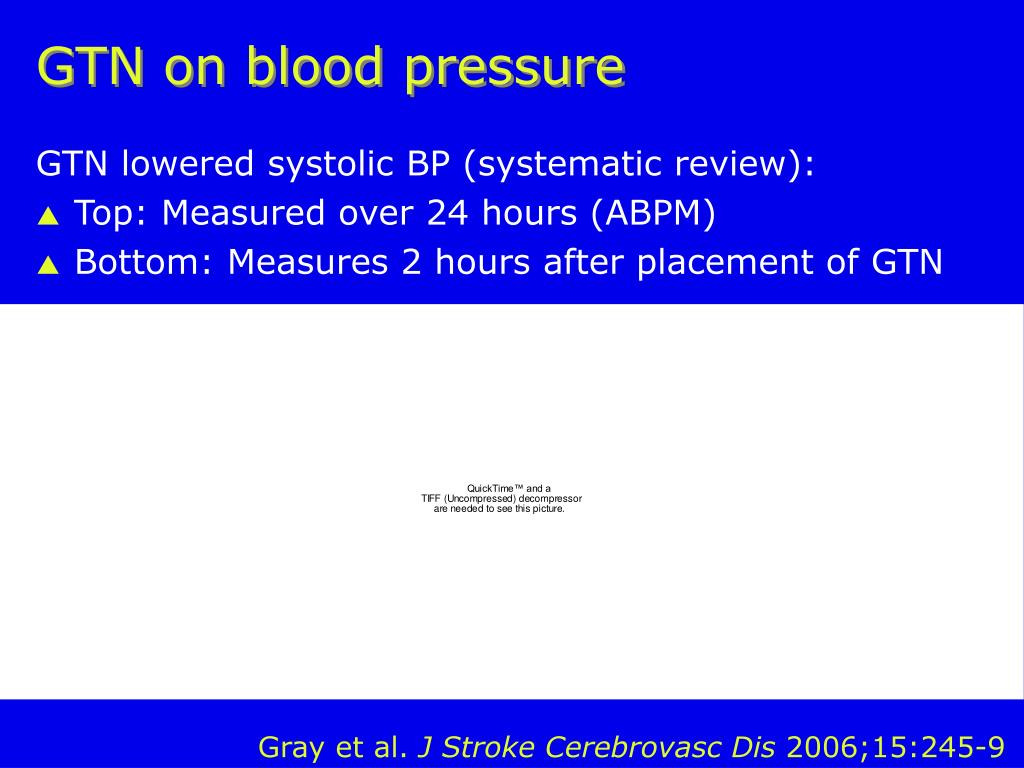 GTN on blood pressure