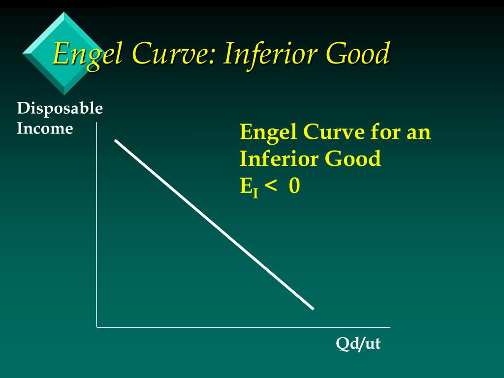 Engel Curve: Inferior Good
