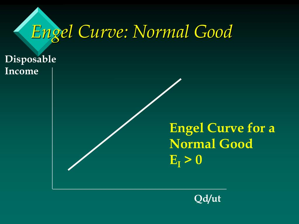 Engel Curve: Normal Good