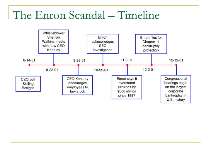 watergate scandal timeline essay Watergate scandal timeline essay sample there have been many scandals throughout american presidential history, but only one has ever brought down a presidency.