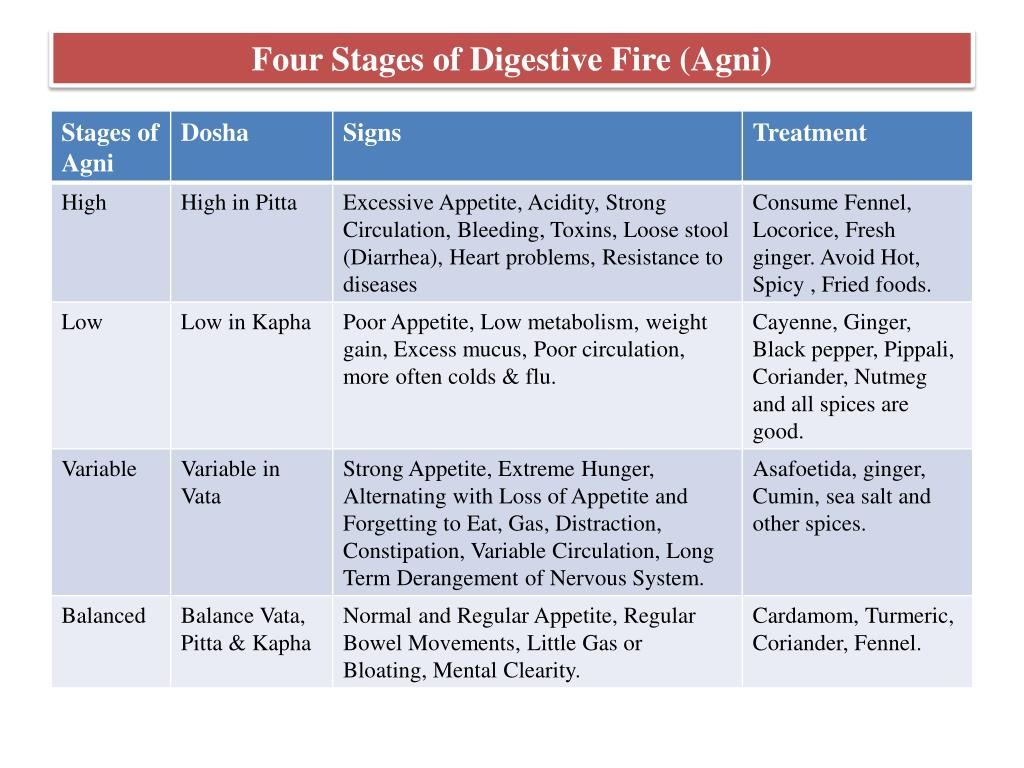 Four Stages of Digestive Fire (Agni)