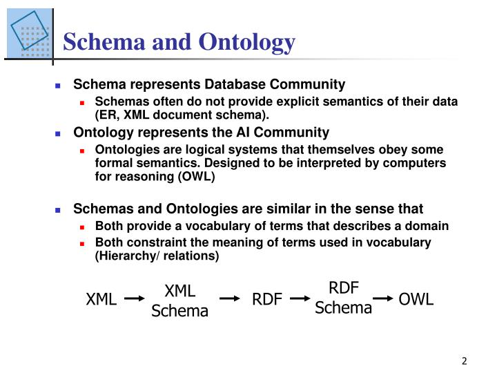 Schema and ontology