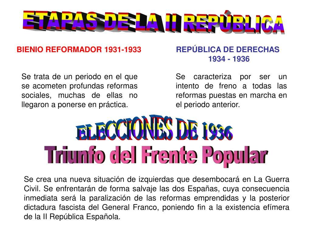 ETAPAS DE LA II REPÚBLICA