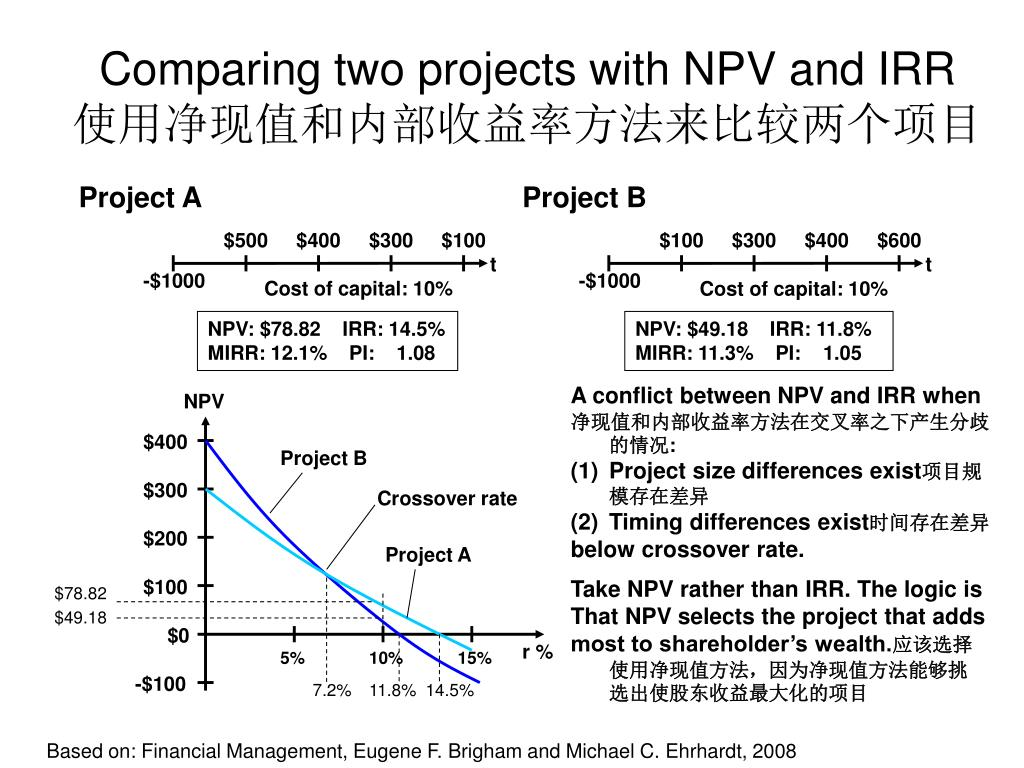 Comparing two projects with NPV and IRR
