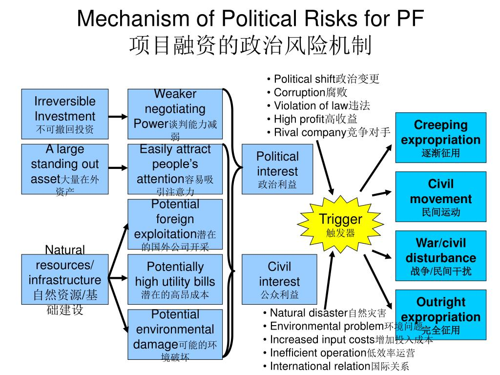 Mechanism of Political Risks for PF