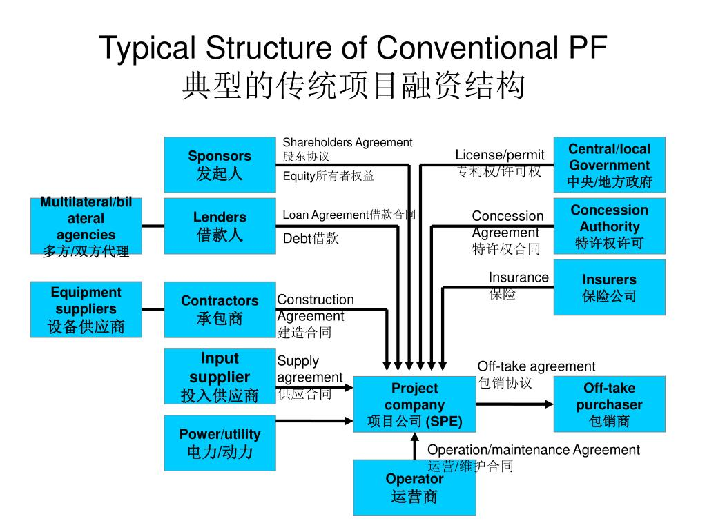 Typical Structure of Conventional PF