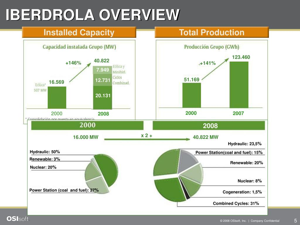 IBERDROLA OVERVIEW