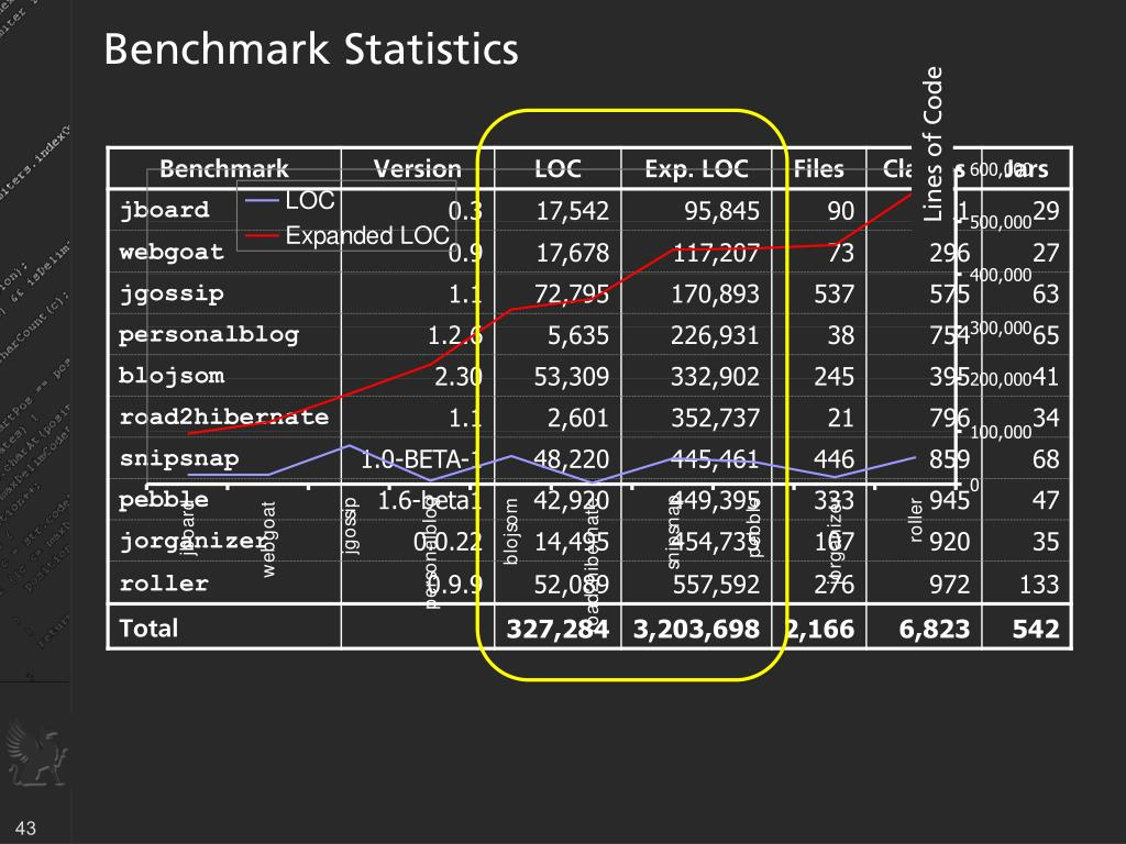 Benchmark Statistics