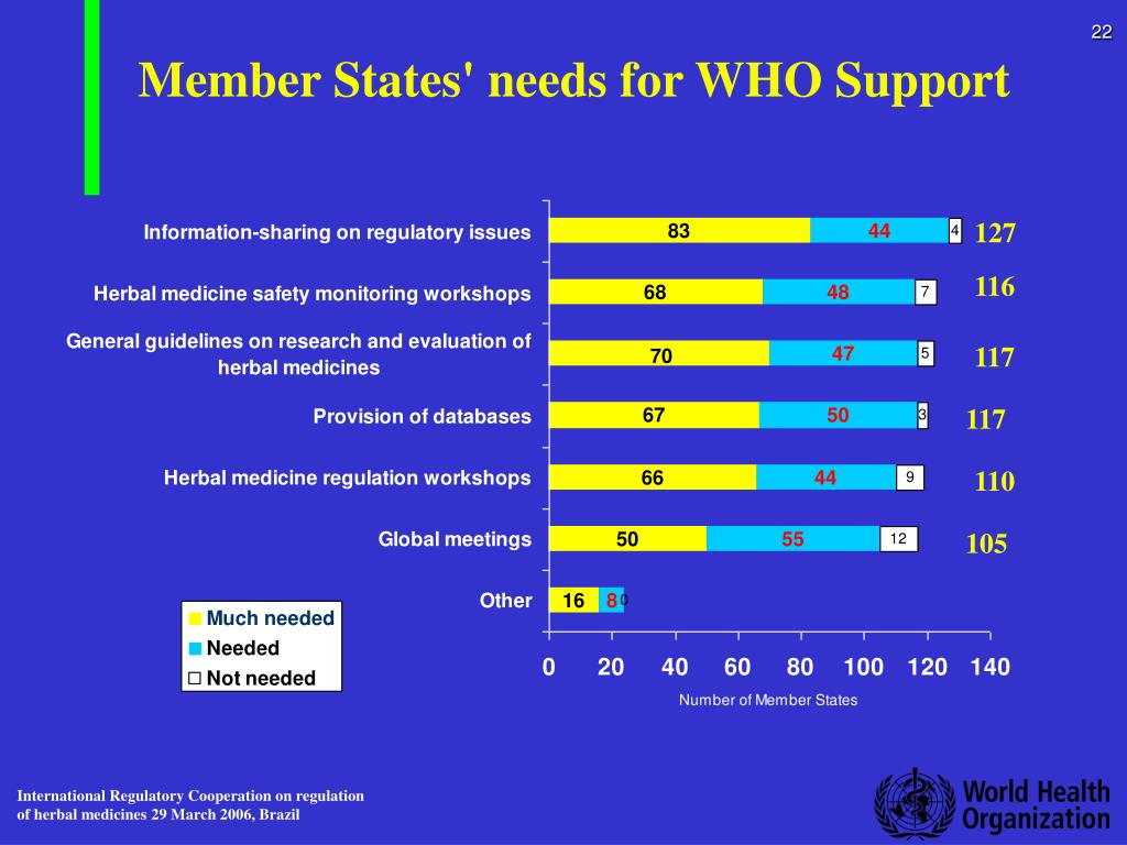 Member States' needs for WHO Support