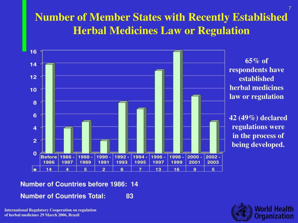 Number of Member States with Recently Established Herbal Medicines Law or Regulation