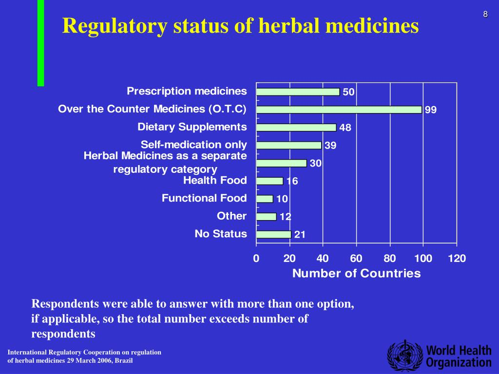 Regulatory status of herbal medicines