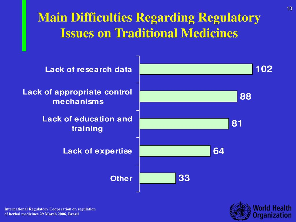Main Difficulties Regarding Regulatory Issues on Traditional Medicines