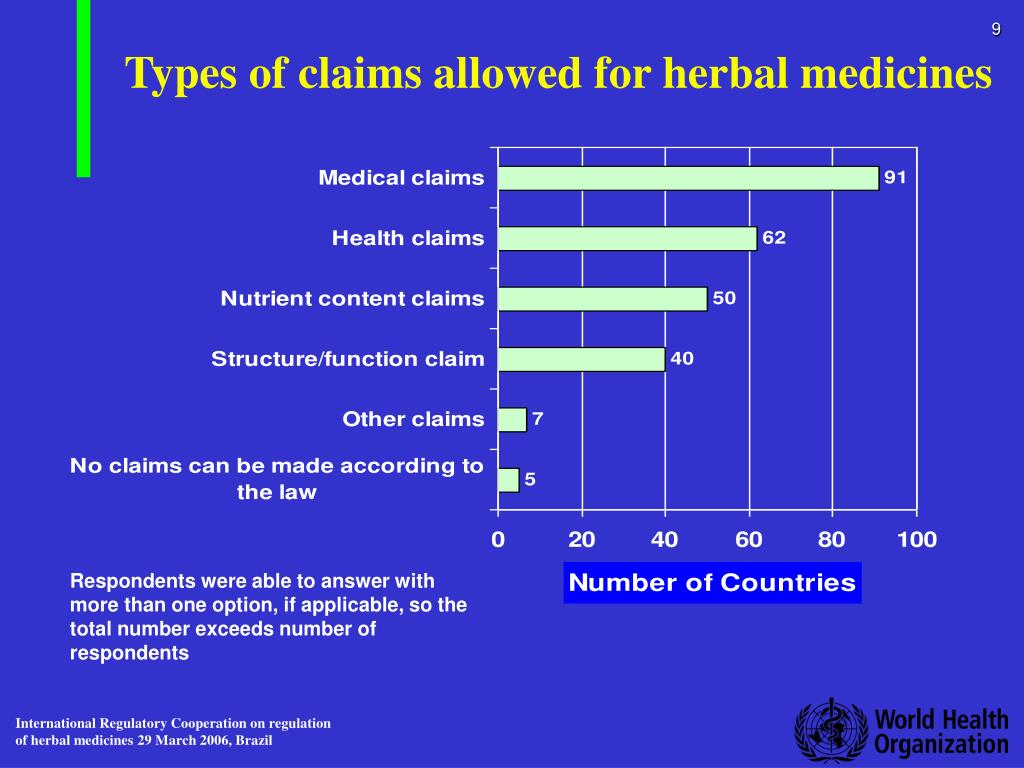 Types of claims allowed for herbal medicines