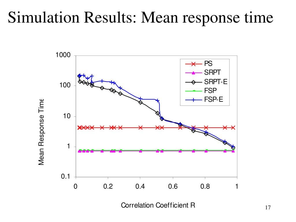 Simulation Results: Mean response time