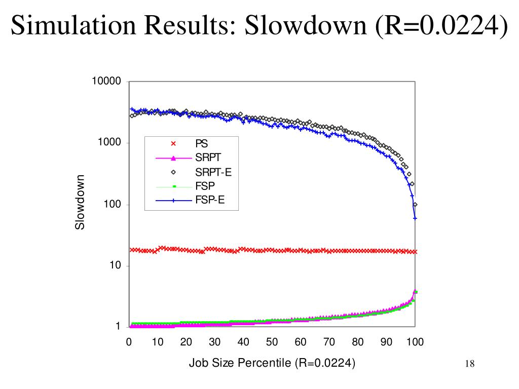 Simulation Results: Slowdown (R=0.0224)