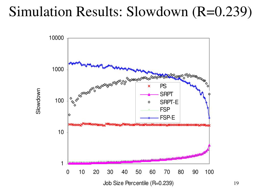 Simulation Results: Slowdown (R=0.239)