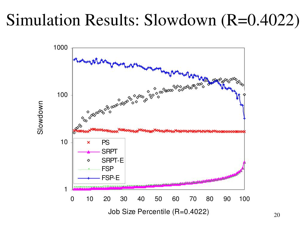 Simulation Results: Slowdown (R=0.4022)