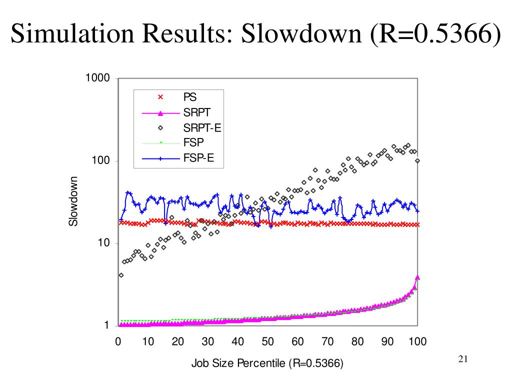 Simulation Results: Slowdown (R=0.5366)