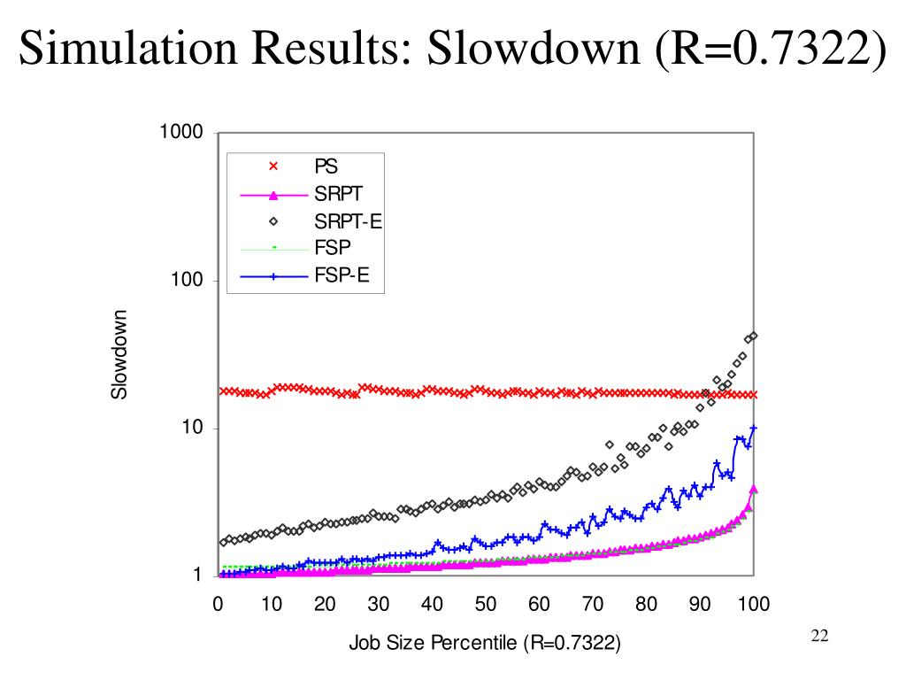 Simulation Results: Slowdown (R=0.7322)