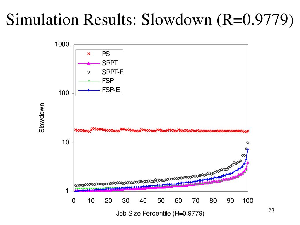 Simulation Results: Slowdown (R=0.9779)