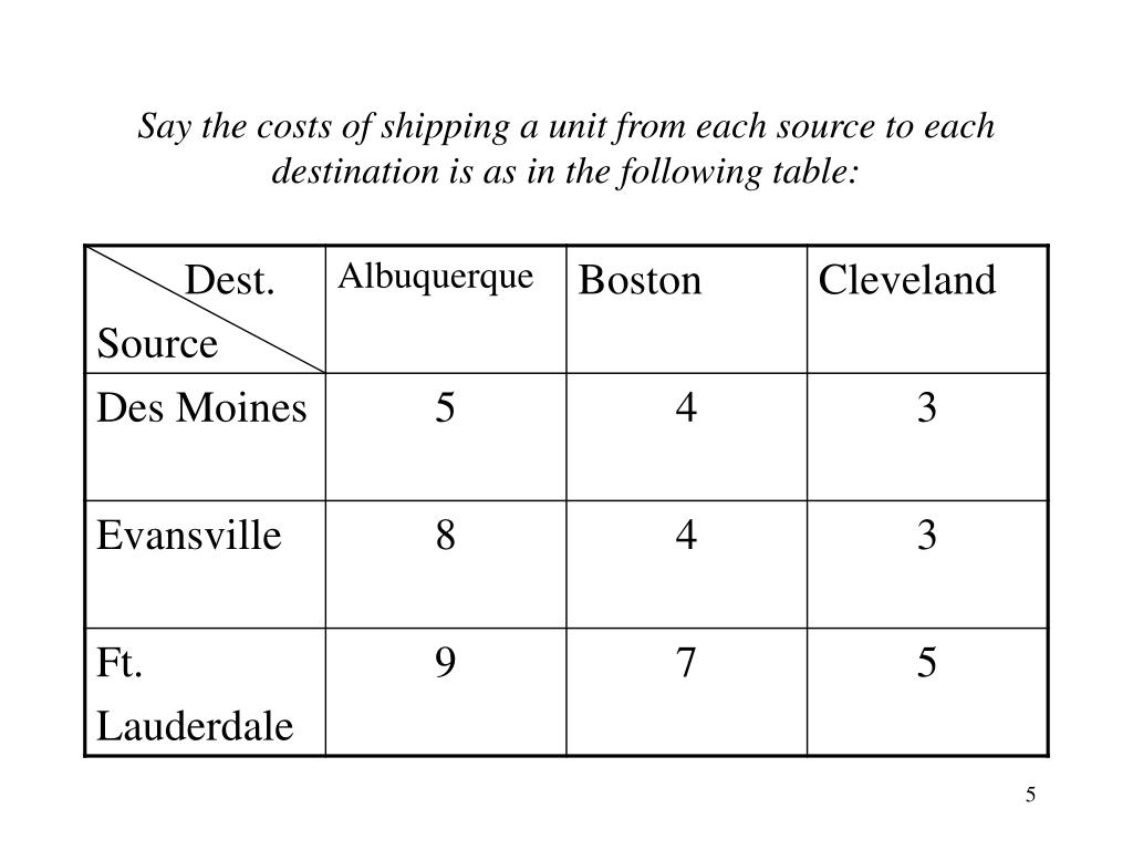 Say the costs of shipping a unit from each source to each destination is as in the following table: