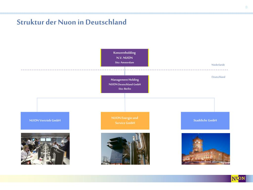 Struktur der Nuon in Deutschland