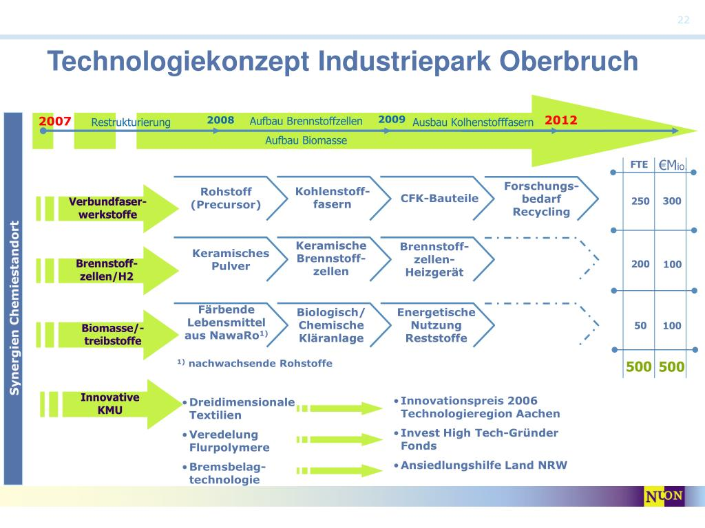 Technologiekonzept Industriepark Oberbruch