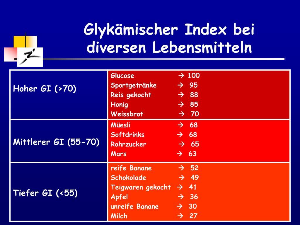 Glykämischer Index bei