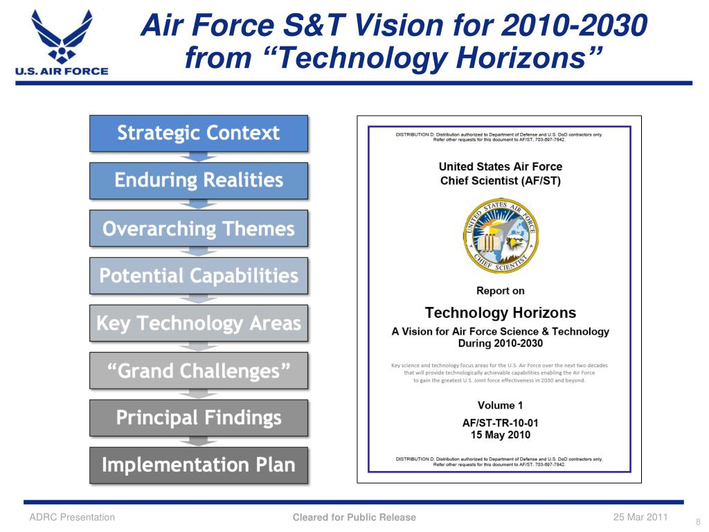Air Force S&T Vision for 2010-2030