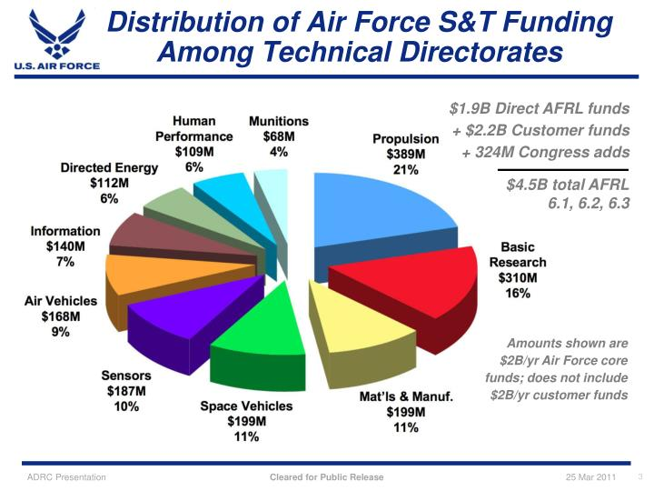 Distribution of air force s t funding among technical directorates l.jpg