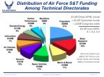 distribution of air force s t funding among technical directorates