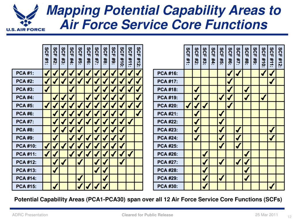 Mapping Potential Capability Areas to Air Force Service Core Functions