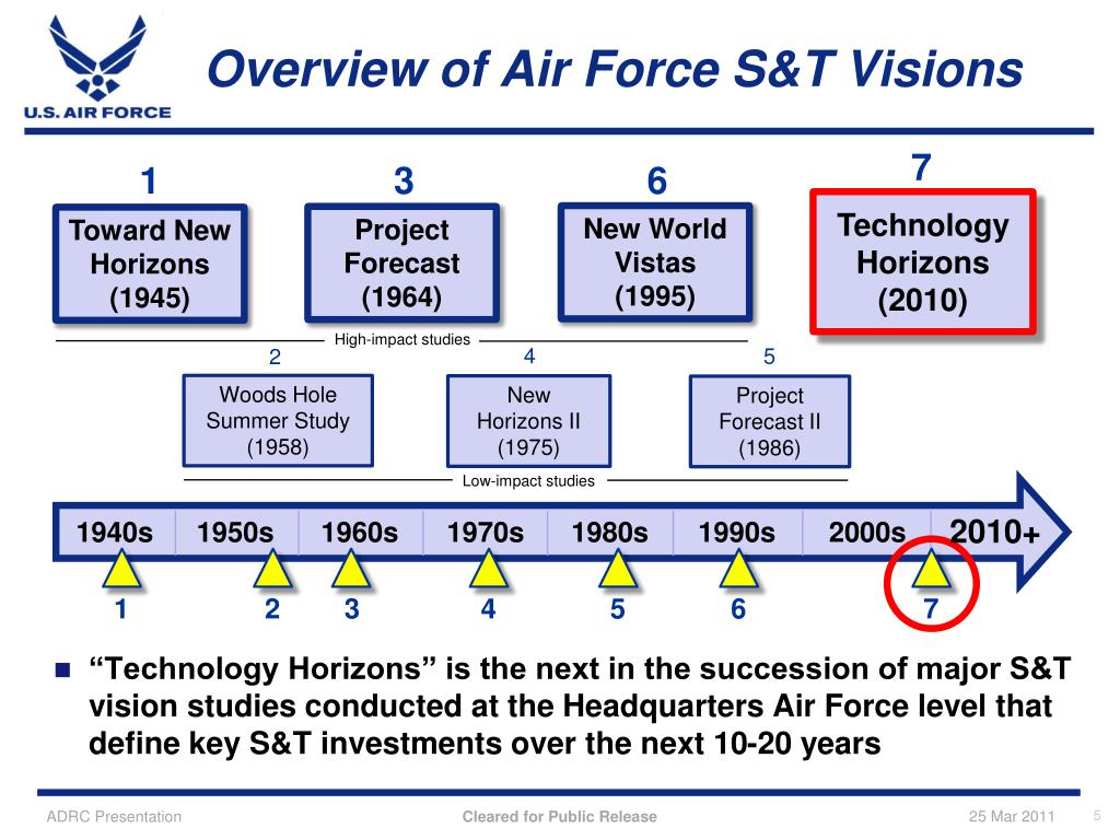 Overview of Air Force S&T Visions