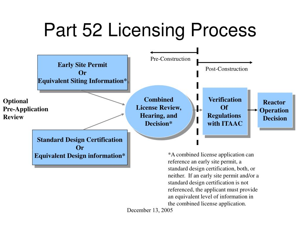 Part 52 Licensing Process