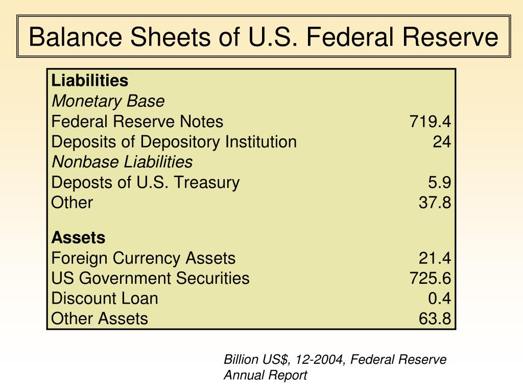 Balance Sheets of U.S. Federal Reserve