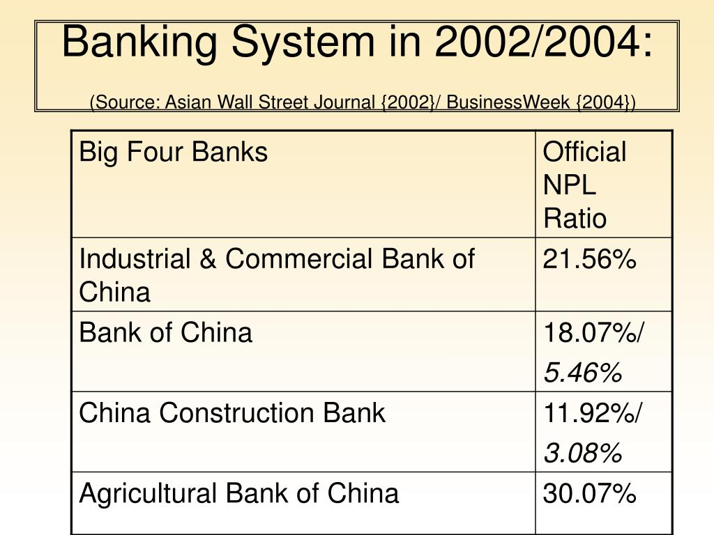 Banking System in 2002/2004: